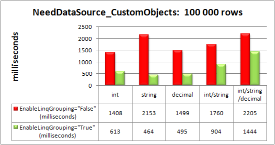 Advanced data-binding via the NeedDataSource event to 100 000 custom objects
