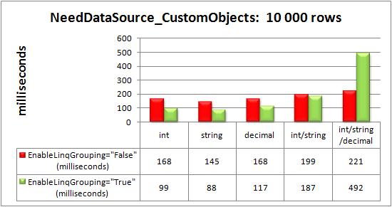 Advanced data-binding via the NeedDataSource event to 10 000 custom objects