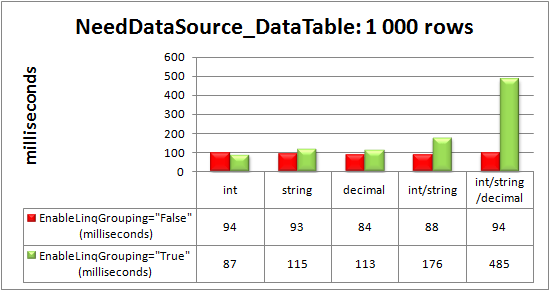 Advanced data-binding via the NeedDataSource event to DataTable with 1000 rows
