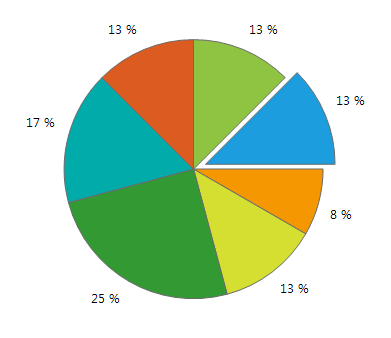PieChart for WinForms by Telerik