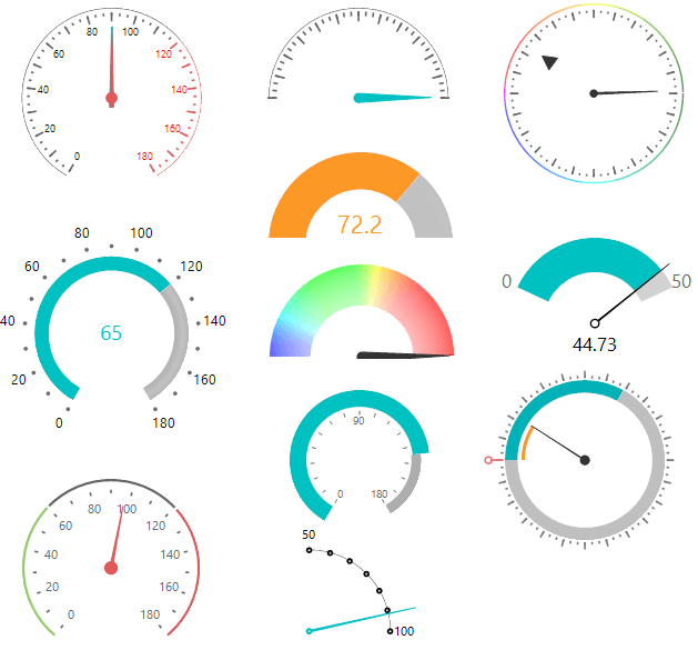 RadRadialGauge for WinForms by Telerik