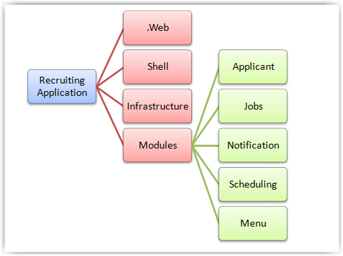 Application Layout
