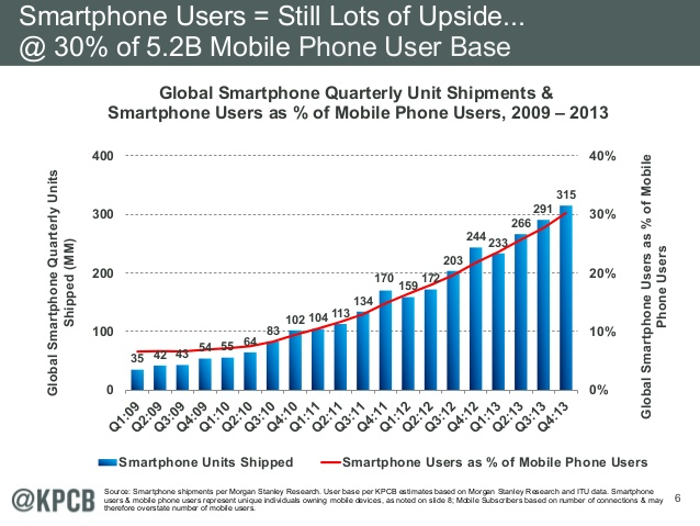 SmartphoneMarketshareofMobile