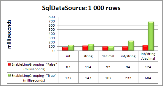 RadGrid bound to SqlDataSource control: 1000 rows