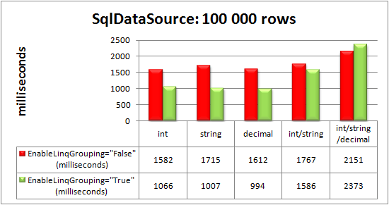 RadGrid bound to SqlDataSource control: 100 000 rows