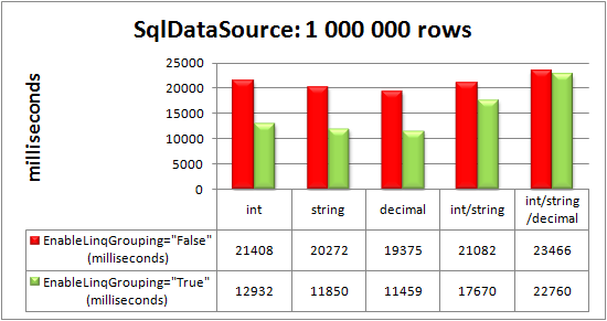 RadGrid bound to SqlDataSource control: 1 000 000 rows