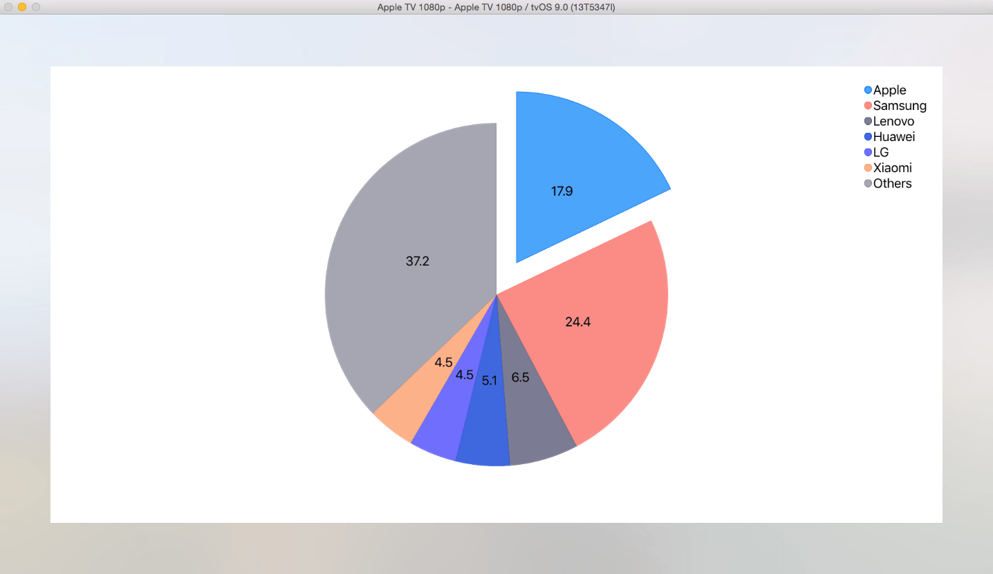 Chart for iOS on tvOS by Telerik