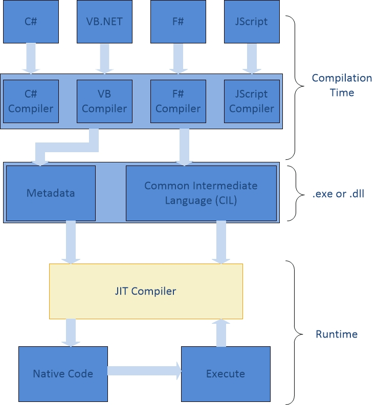 Understanding .NET Just-In-Time Compiler Figure 1