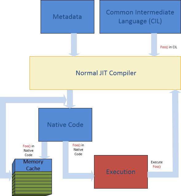 Understanding .NET Just-In-Time Compilation