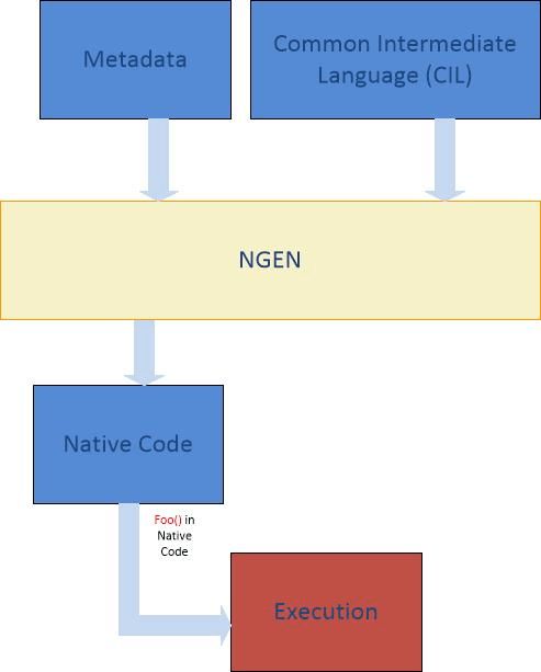 Understanding .NET Just-In-Time Compiler Figure 4