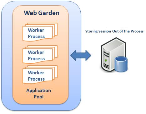 webgarden scheme
