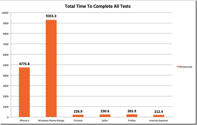 JavaScript Performance On Mobile Devices