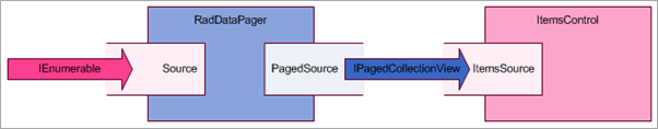 PagedSource