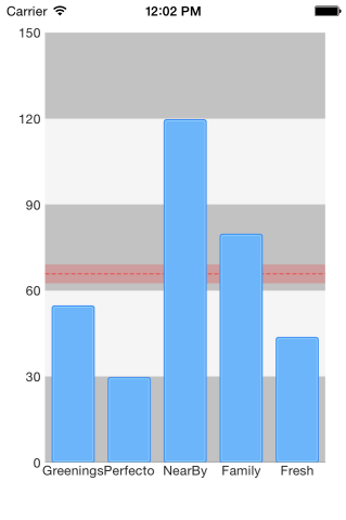 Telerik UI for Xamarin - iOS View