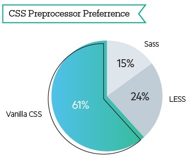 Developer CSS use: Sass vs LESS