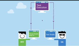 Testing in Visual Studio