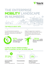 The Enterprise Mobility Landscape in Numbers Infographic