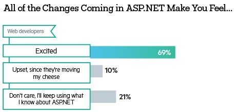 ASP.NET changes developer attitude