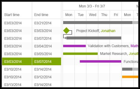GanttChart - Telerik UI for ASP.NET Core Controls - Telerik
