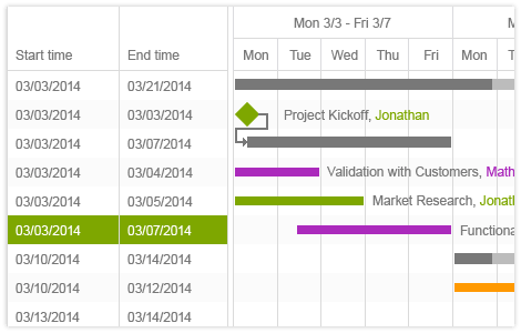 Mvc gantt chart powered by html5 and jquery ui for asp mvc gantt overview ccuart Gallery