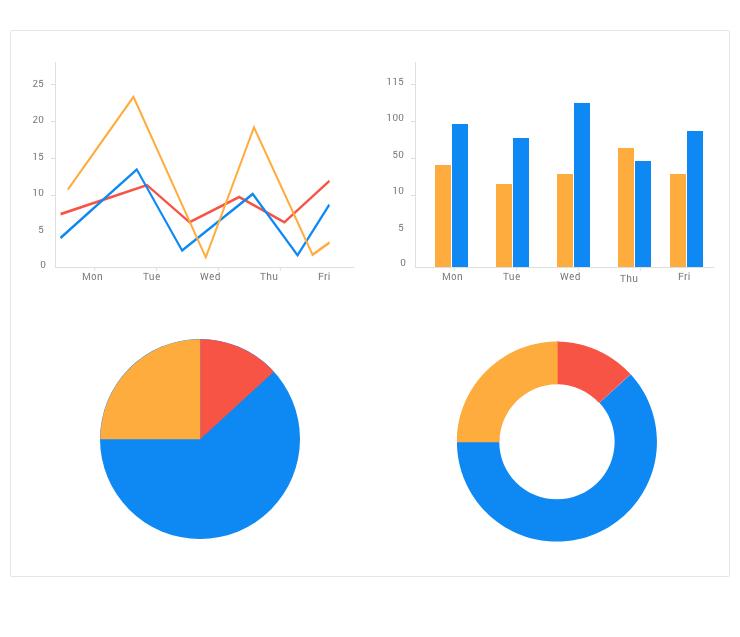 component-charts