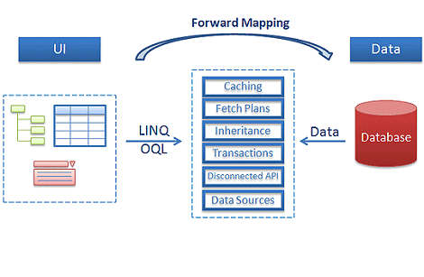 forward-mapping