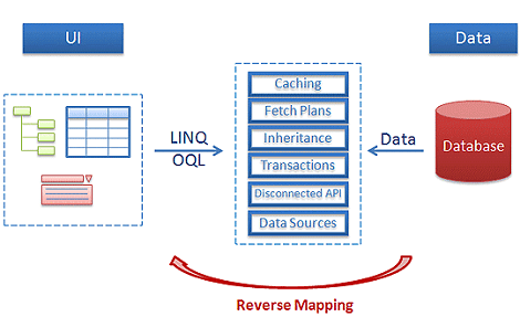 reverse-mapping