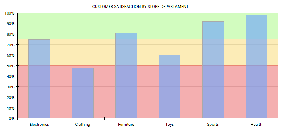 Graph, showing customer satisfaction by store department
