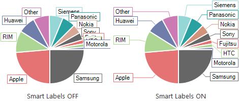 smartlabels