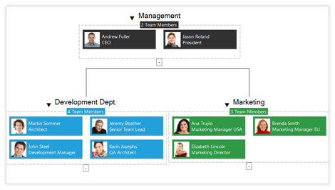 UI for WinForms Diagram Organizational